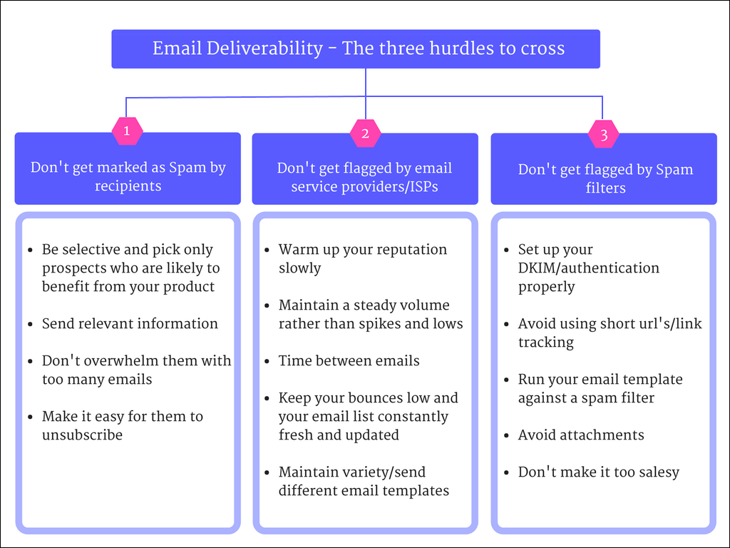 pictorial representation of the hurdles to cross for improved cold email deliverability