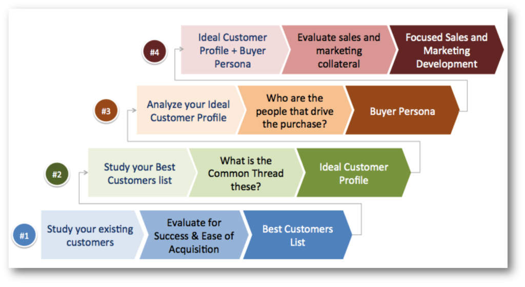 4 step framework to build a B2B Lead Generation machine