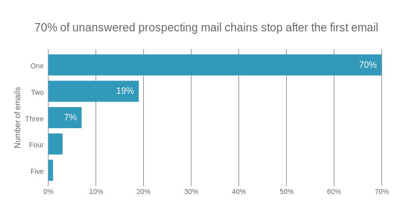 Unanswered prospecting email chains