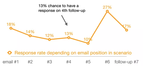 Response rates for a follow up sequence