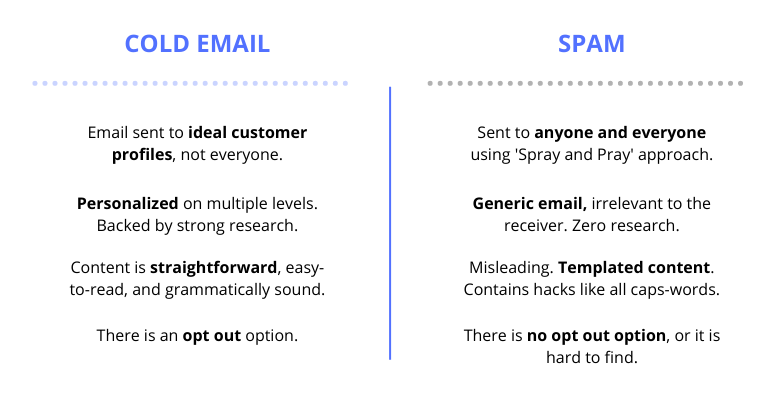 A differentiation table with cold email on one side and spam on the other.