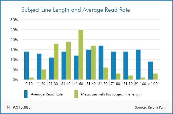 ideal subject line length