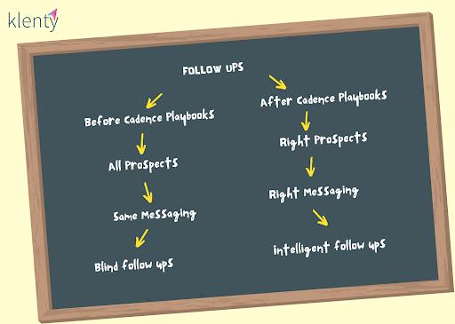 Screenshot of pictorial description of how Playbooks cadences work.