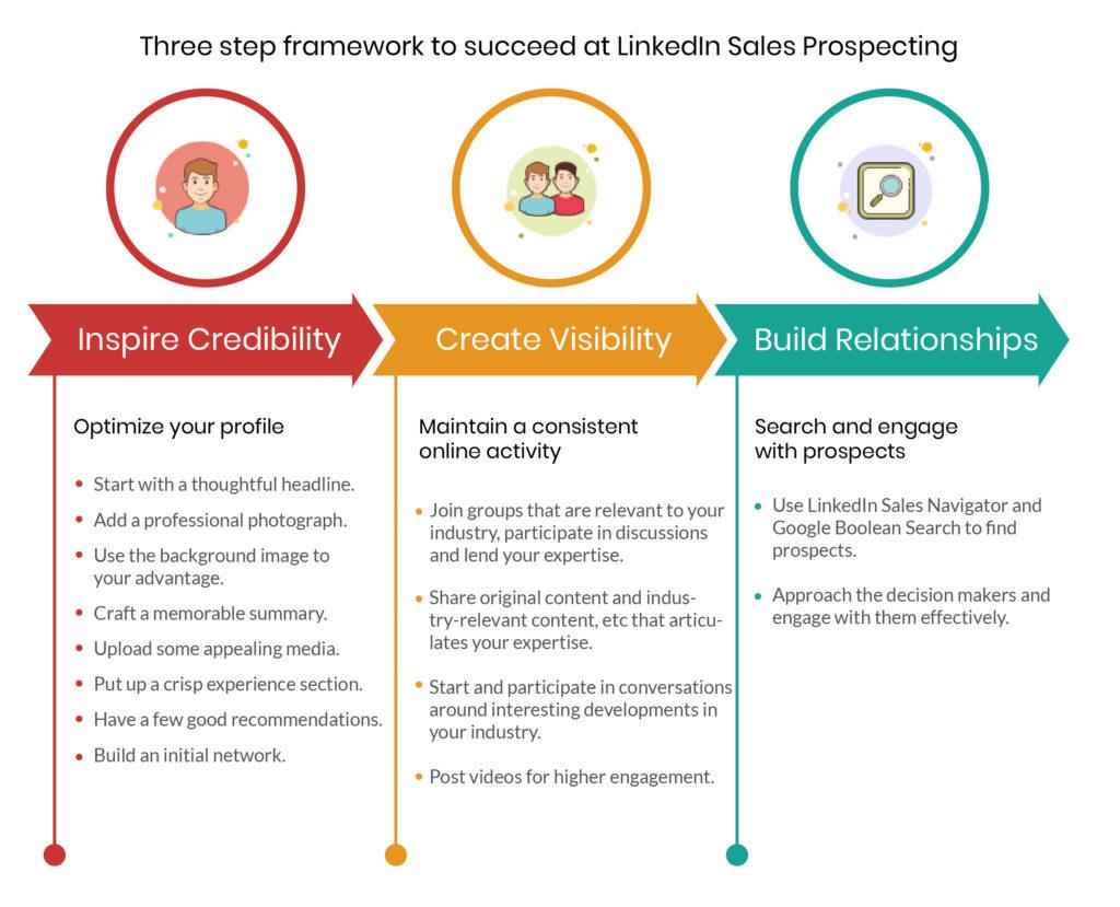 LinkedIn Prospecting Framework