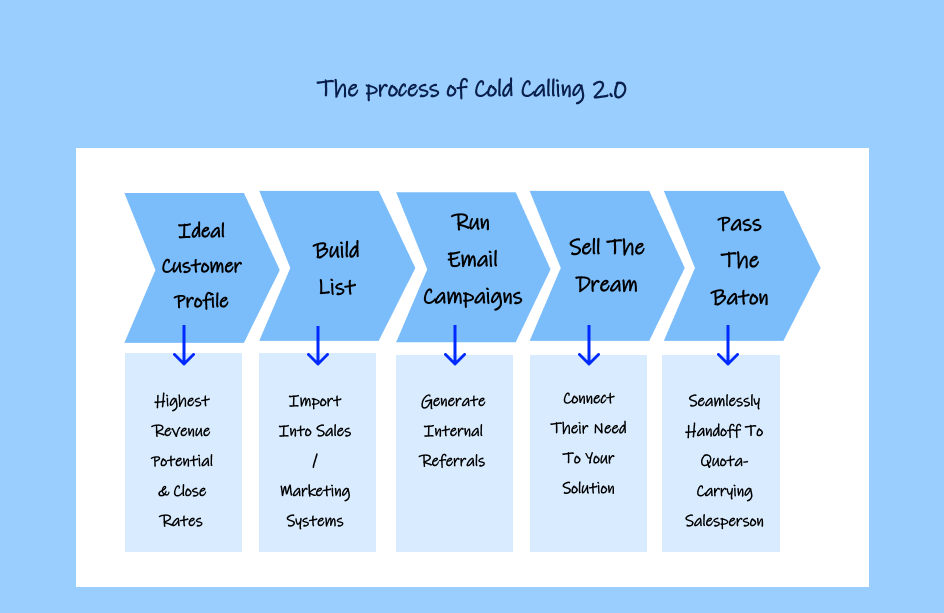 Cold Calling 2.0 process