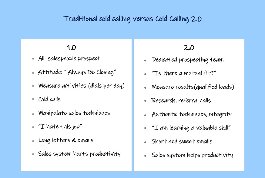 Cold Calling vs Cold Calling 2.0